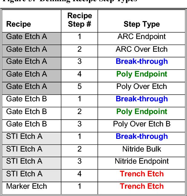 Figure 5: Defining Recipe Step Types