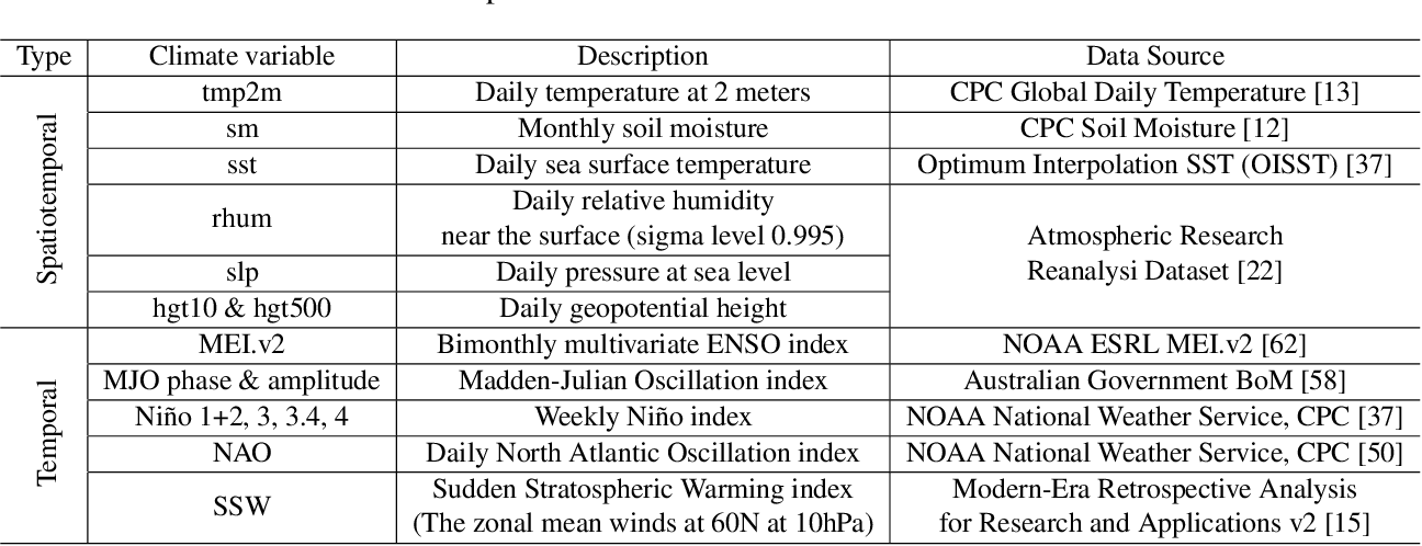 Figure 3 for Learning and Dynamical Models for Sub-seasonal Climate Forecasting: Comparison and Collaboration
