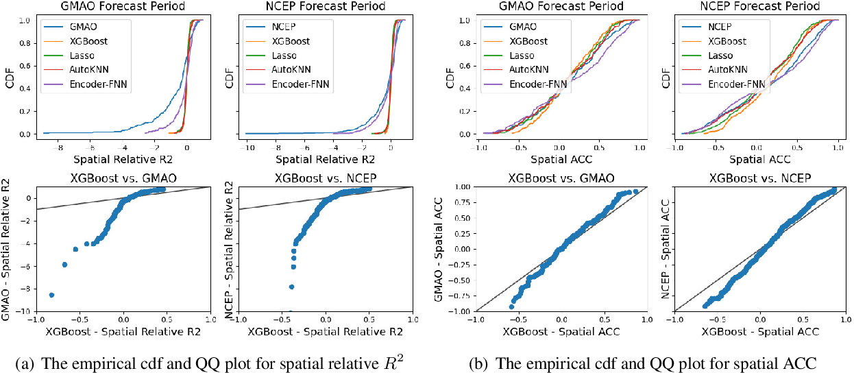 Figure 4 for Learning and Dynamical Models for Sub-seasonal Climate Forecasting: Comparison and Collaboration