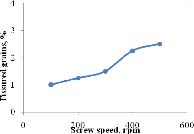 Figure 5 from Effect of Screw Auger Rotational Speed on