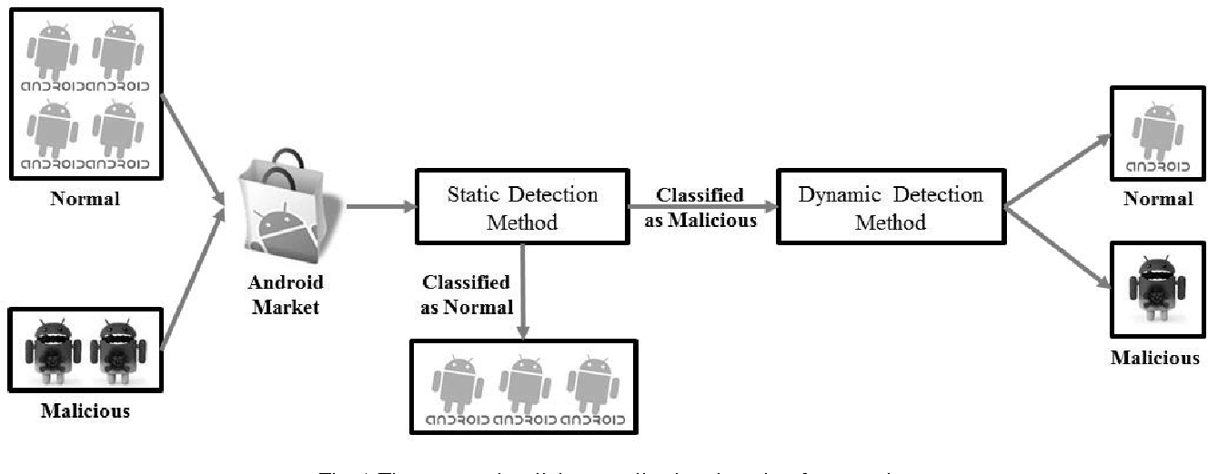 Fig. 1 The proposed malicious application detection framework
