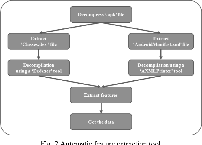 Fig. 2 Automatic feature extraction tool