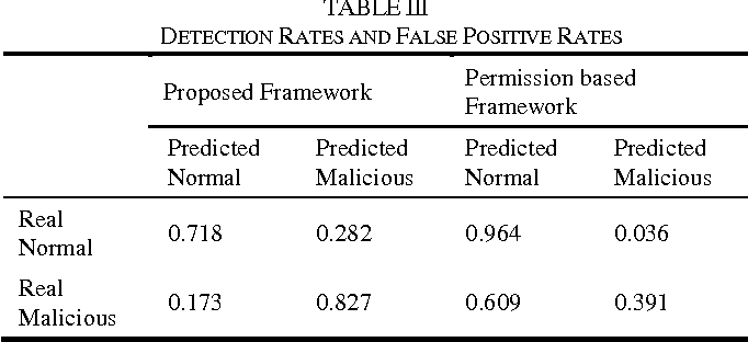 TABLE III DETECTION RATES AND FALSE POSITIVE RATES