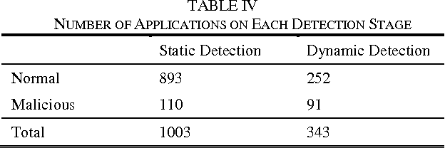 TABLE IV NUMBER OF APPLICATIONS ON EACH DETECTION STAGE