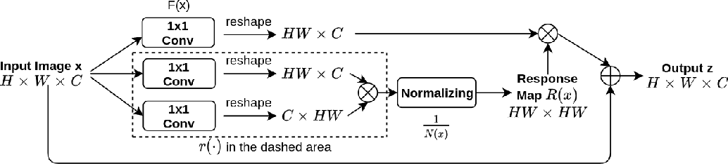 Figure 1 for Invertible Attention