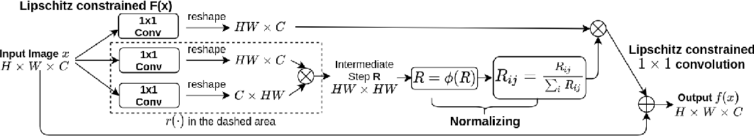 Figure 3 for Invertible Attention