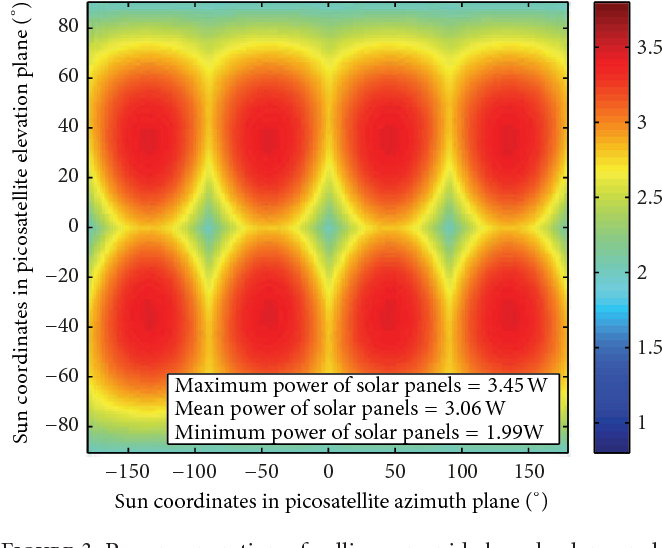 PDF] Efficient and Reliable Solar Panels for Small CubeSat