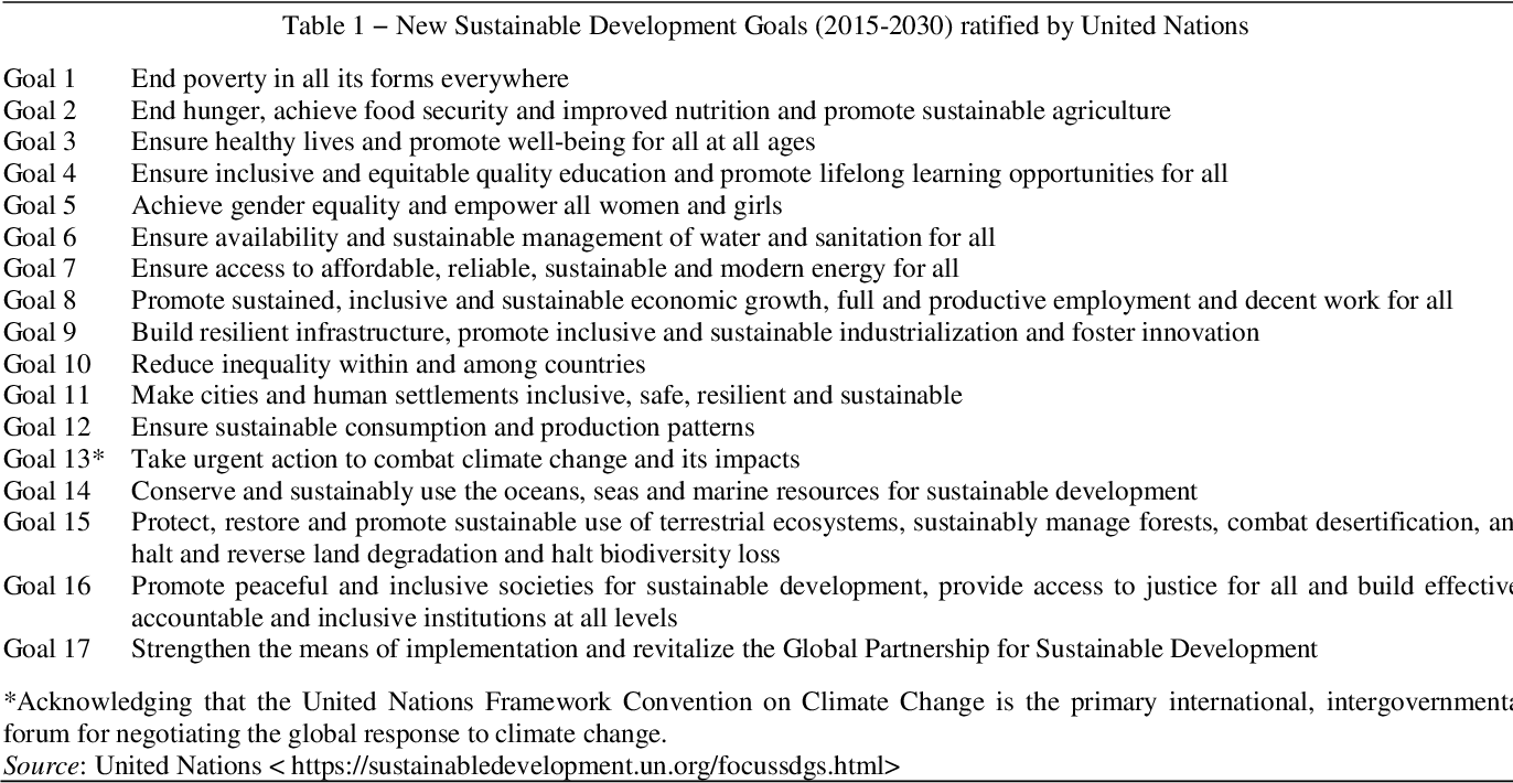 PDF] Indian Perspective for Sustainable Development Agenda