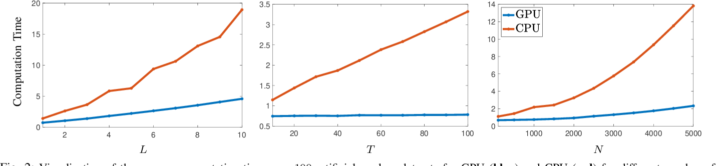 Figure 2 for Scalable Neural Tangent Kernel of Recurrent Architectures