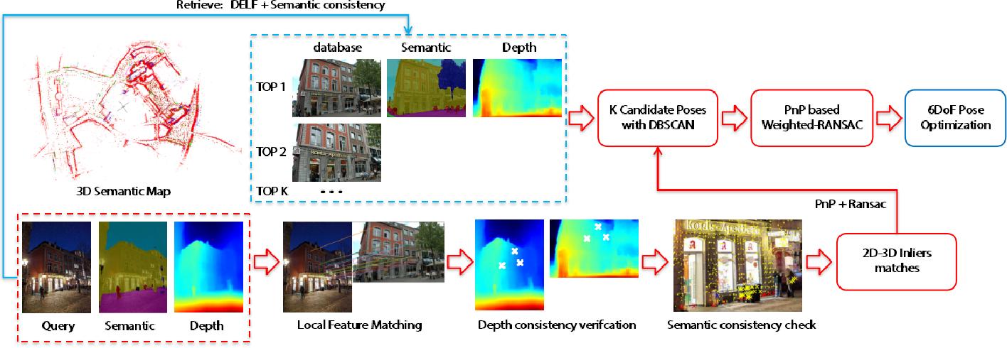 Figure 1 for Visual Localization Using Semantic Segmentation and Depth Prediction
