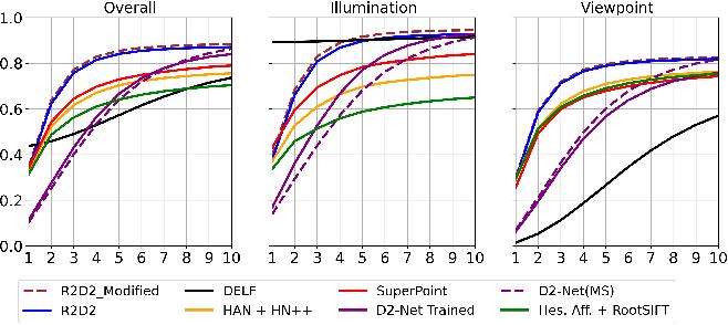 Figure 3 for Visual Localization Using Semantic Segmentation and Depth Prediction