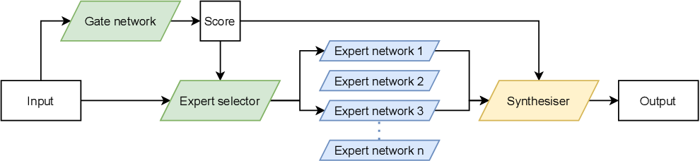 Figure 1 for FastMoE: A Fast Mixture-of-Expert Training System