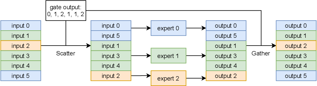Figure 4 for FastMoE: A Fast Mixture-of-Expert Training System