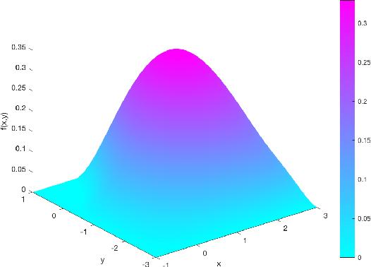 Figure 2 for Sobolev GAN