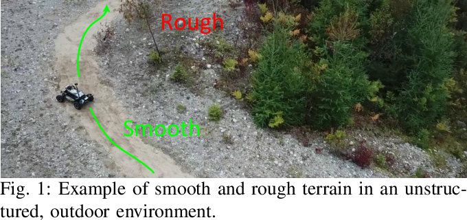 Figure 1 for Learning to Drive Off Road on Smooth Terrain in Unstructured Environments Using an On-Board Camera and Sparse Aerial Images