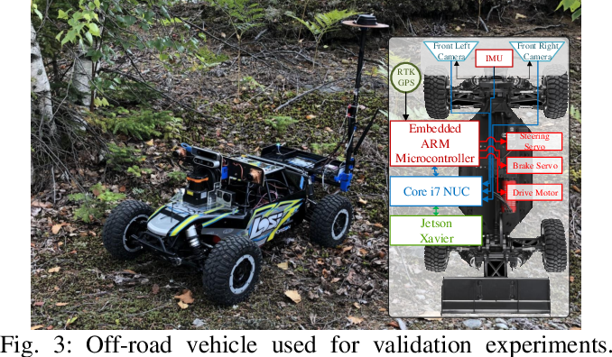 Figure 3 for Learning to Drive Off Road on Smooth Terrain in Unstructured Environments Using an On-Board Camera and Sparse Aerial Images