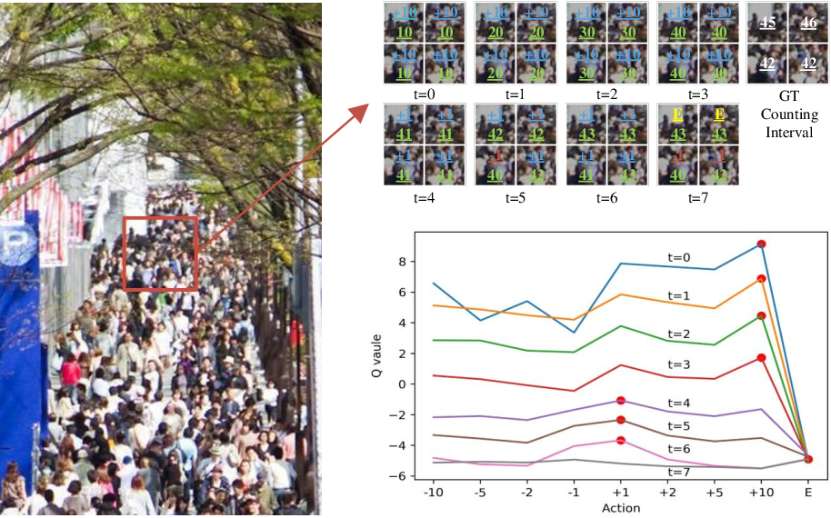 Figure 4 for Weighing Counts: Sequential Crowd Counting by Reinforcement Learning