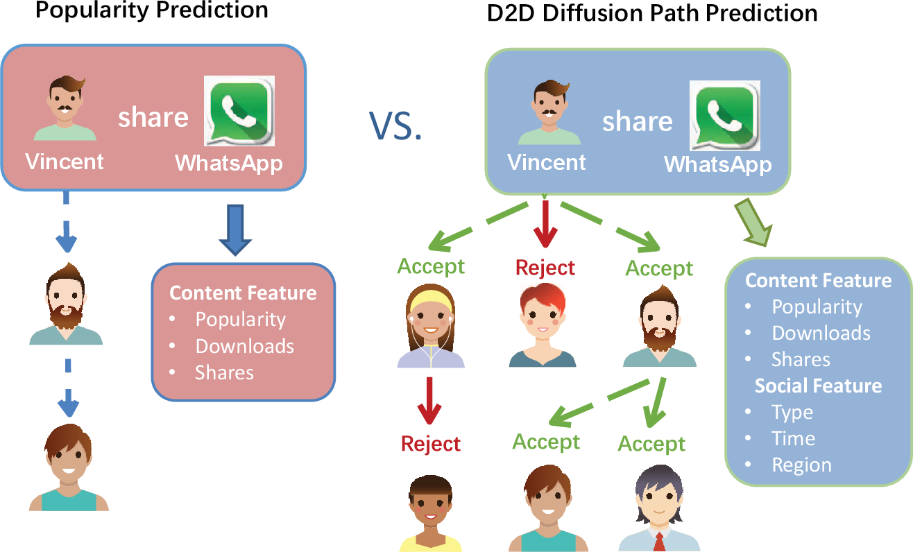Figure 1 for D2D-LSTM based Prediction of the D2D Diffusion Path in Mobile Social Networks