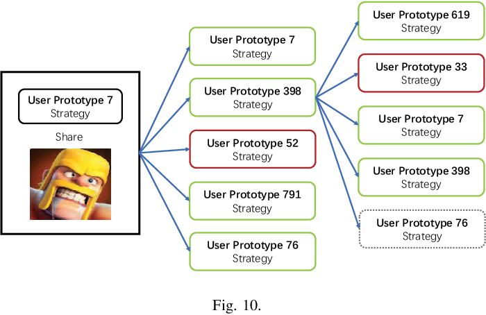 Figure 2 for D2D-LSTM based Prediction of the D2D Diffusion Path in Mobile Social Networks