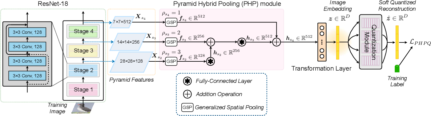 Figure 1 for Pyramid Hybrid Pooling Quantization for Efficient Fine-Grained Image Retrieval