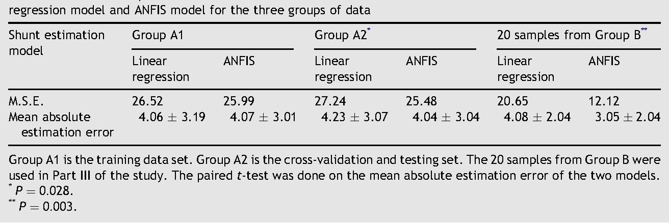 Adaptive ventilator FiO2 advisor: use of non-invasive estimations of