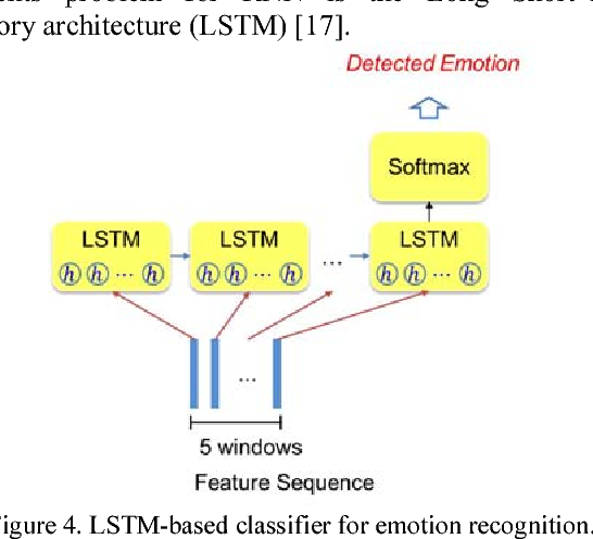 Speech emotion recognition using autoencoder bottleneck features and