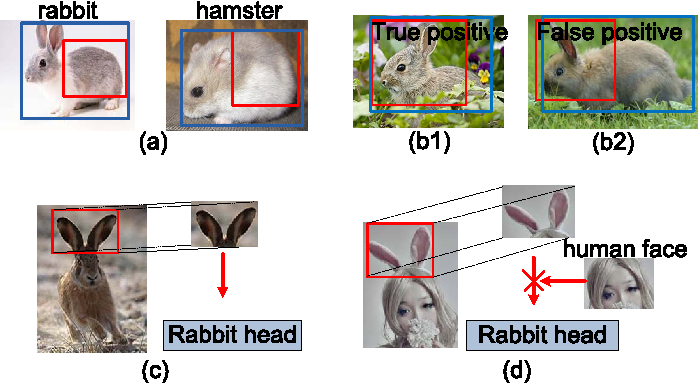 Figure 1 for Crafting GBD-Net for Object Detection
