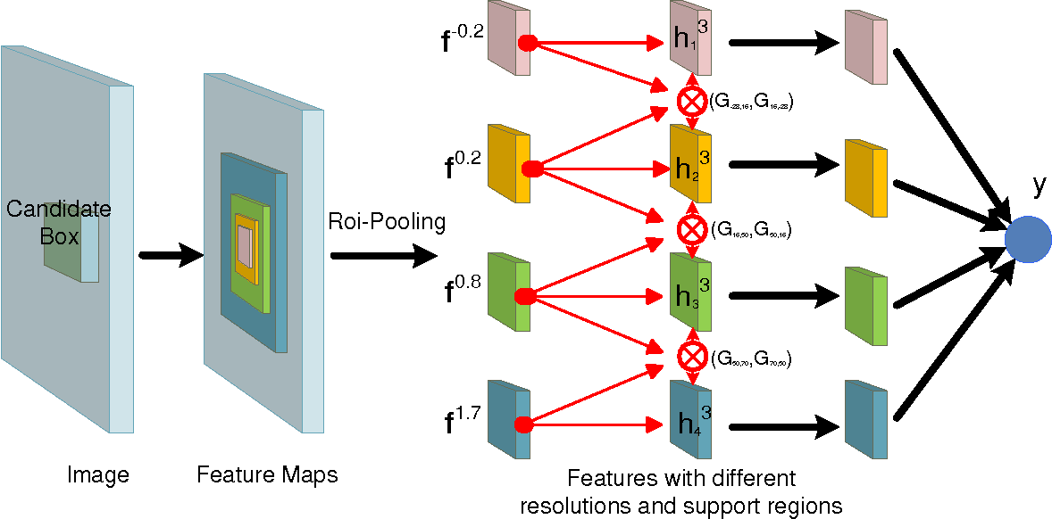 Figure 3 for Crafting GBD-Net for Object Detection