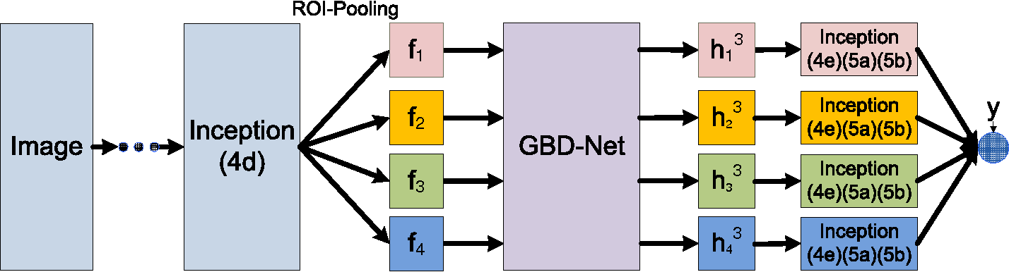Figure 4 for Crafting GBD-Net for Object Detection