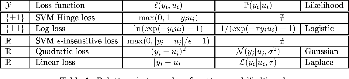 Figure 1 for Multiple Kernel Learning: A Unifying Probabilistic Viewpoint