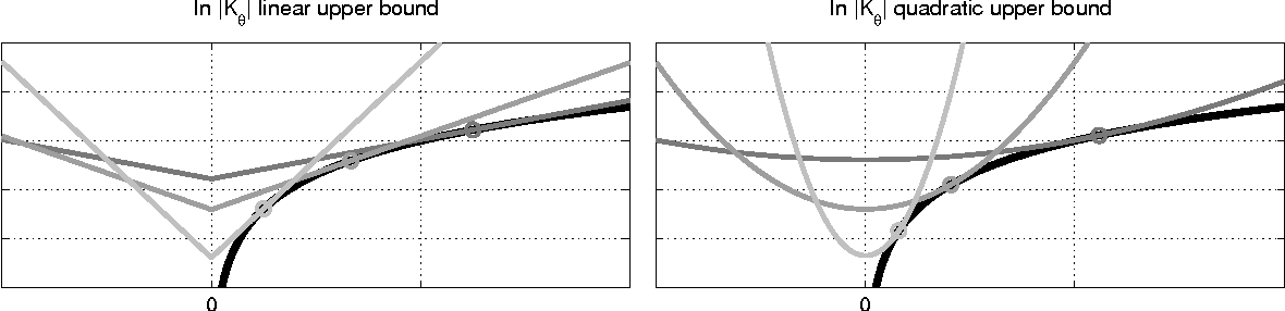 Figure 2 for Multiple Kernel Learning: A Unifying Probabilistic Viewpoint