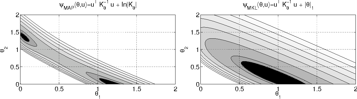 Figure 3 for Multiple Kernel Learning: A Unifying Probabilistic Viewpoint