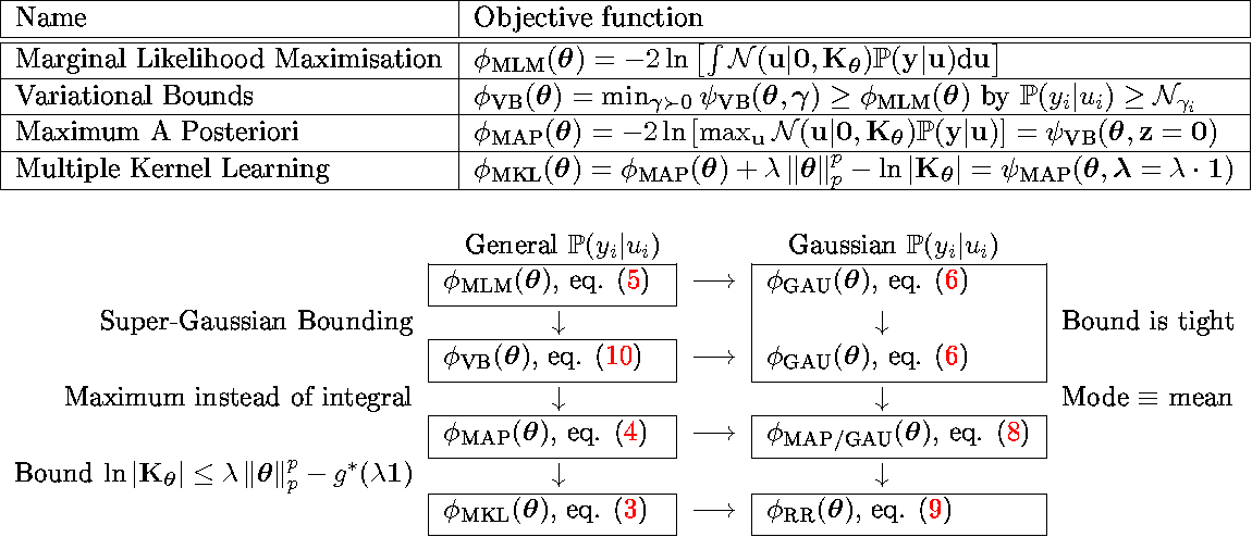 Figure 4 for Multiple Kernel Learning: A Unifying Probabilistic Viewpoint