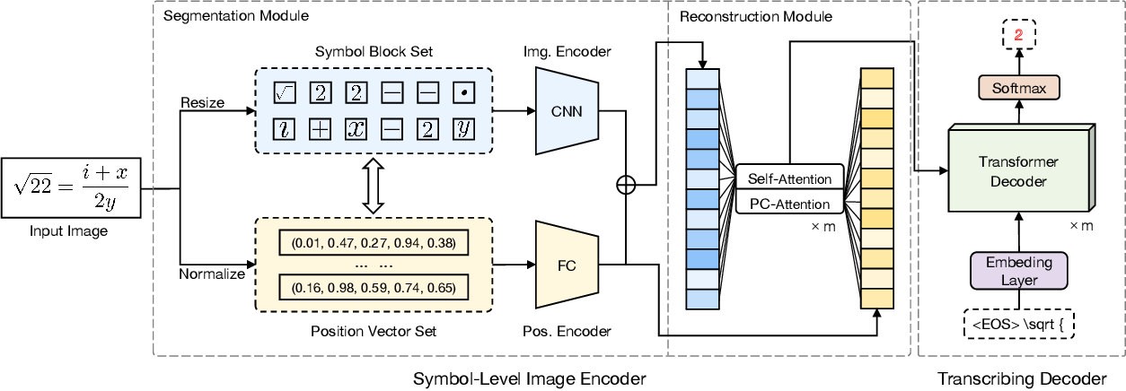 Figure 3 for EDSL: An Encoder-Decoder Architecture with Symbol-Level Features for Printed Mathematical Expression Recognition