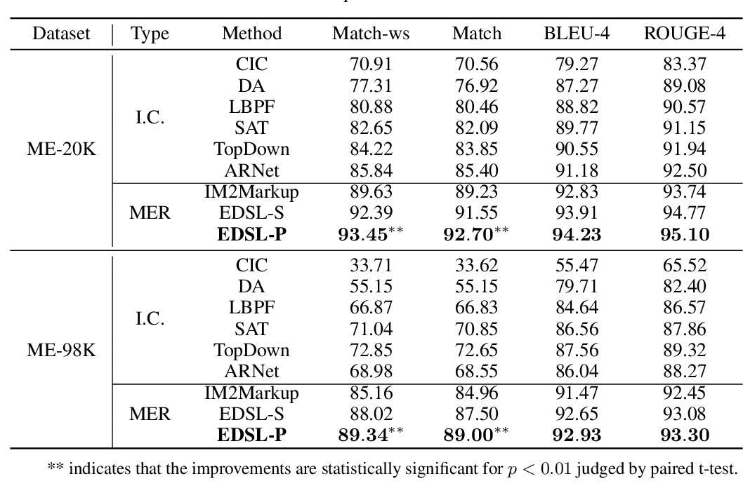 Figure 4 for EDSL: An Encoder-Decoder Architecture with Symbol-Level Features for Printed Mathematical Expression Recognition