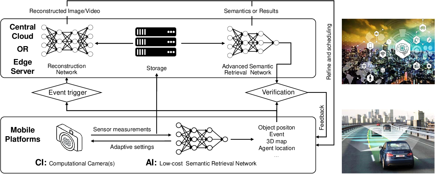 Figure 3 for Computational Imaging and Artificial Intelligence: The Next Revolution of Mobile Vision