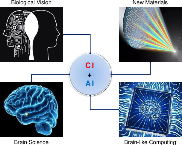 Figure 4 for Computational Imaging and Artificial Intelligence: The Next Revolution of Mobile Vision