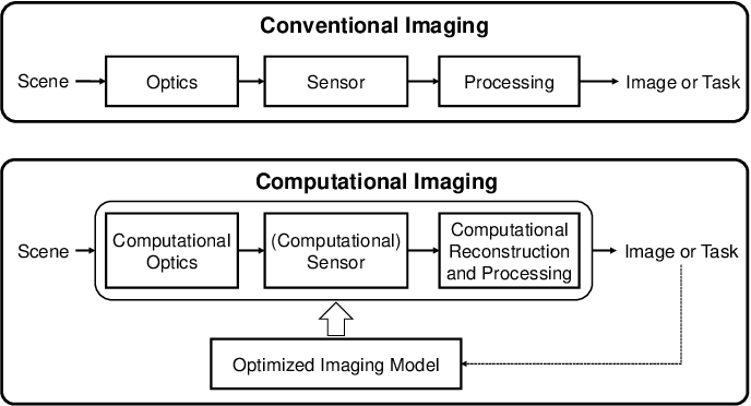 Figure 1 for Computational Imaging and Artificial Intelligence: The Next Revolution of Mobile Vision