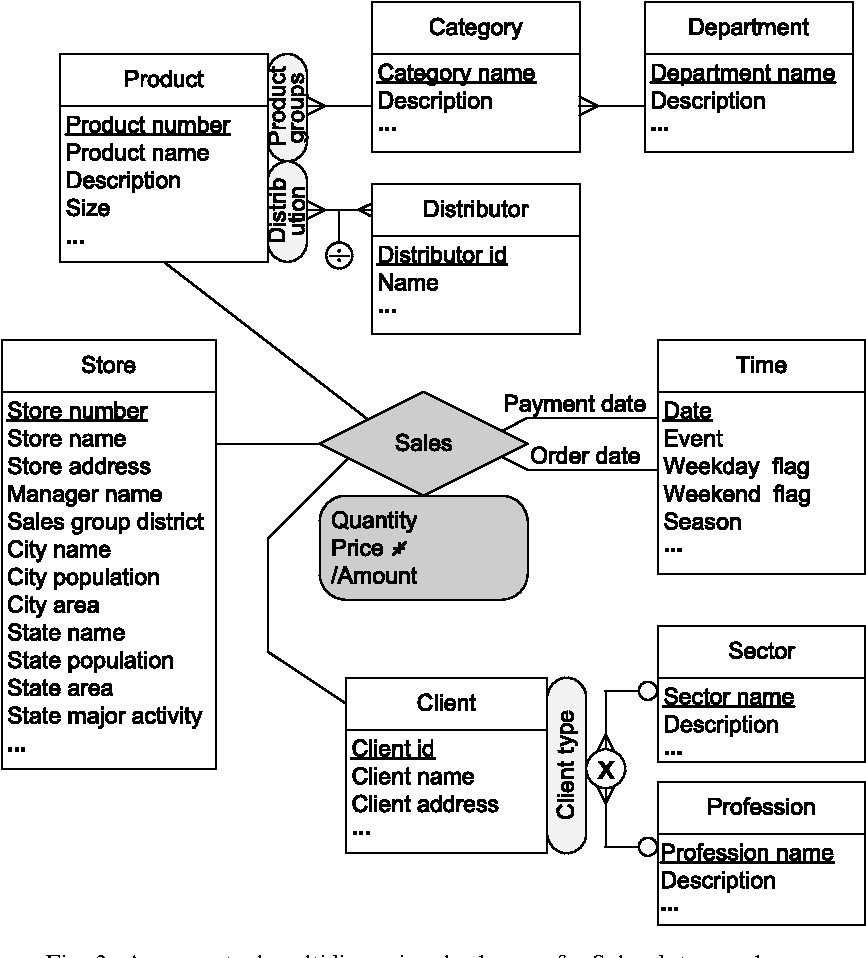 A conceptual model for temporal data warehouses and its