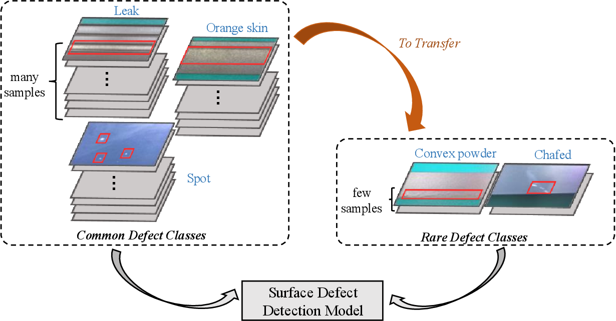 Figure 1 for TL-SDD: A Transfer Learning-Based Method for Surface Defect Detection with Few Samples