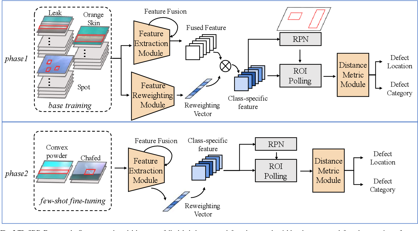 Figure 2 for TL-SDD: A Transfer Learning-Based Method for Surface Defect Detection with Few Samples
