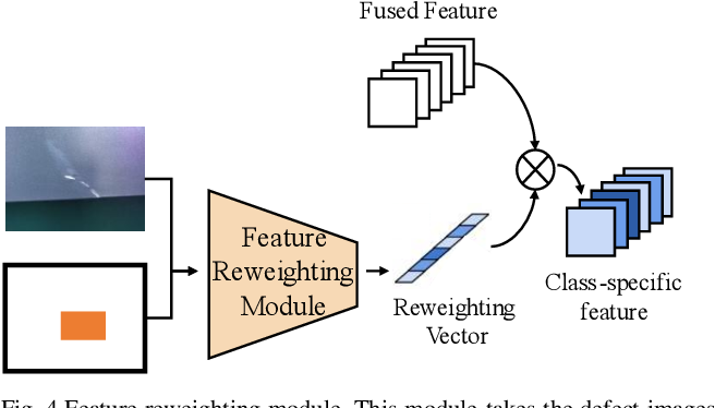 Figure 4 for TL-SDD: A Transfer Learning-Based Method for Surface Defect Detection with Few Samples