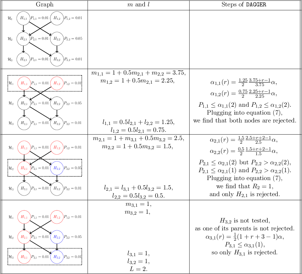 Figure 2 for DAGGER: A sequential algorithm for FDR control on DAGs