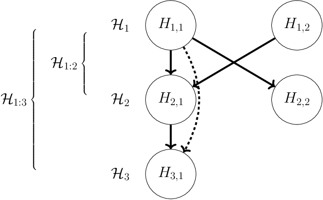 Figure 1 for DAGGER: A sequential algorithm for FDR control on DAGs