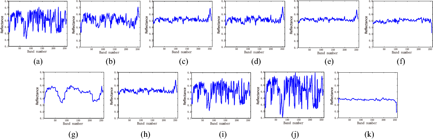 Figure 4 for Denoising Hyperspectral Image with Non-i.i.d. Noise Structure