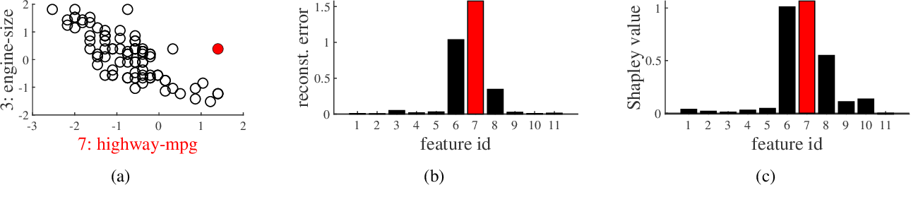 Figure 1 for Shapley Values of Reconstruction Errors of PCA for Explaining Anomaly Detection