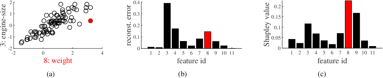Figure 2 for Shapley Values of Reconstruction Errors of PCA for Explaining Anomaly Detection