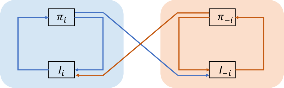 Figure 4 for The Confluence of Networks, Games and Learning