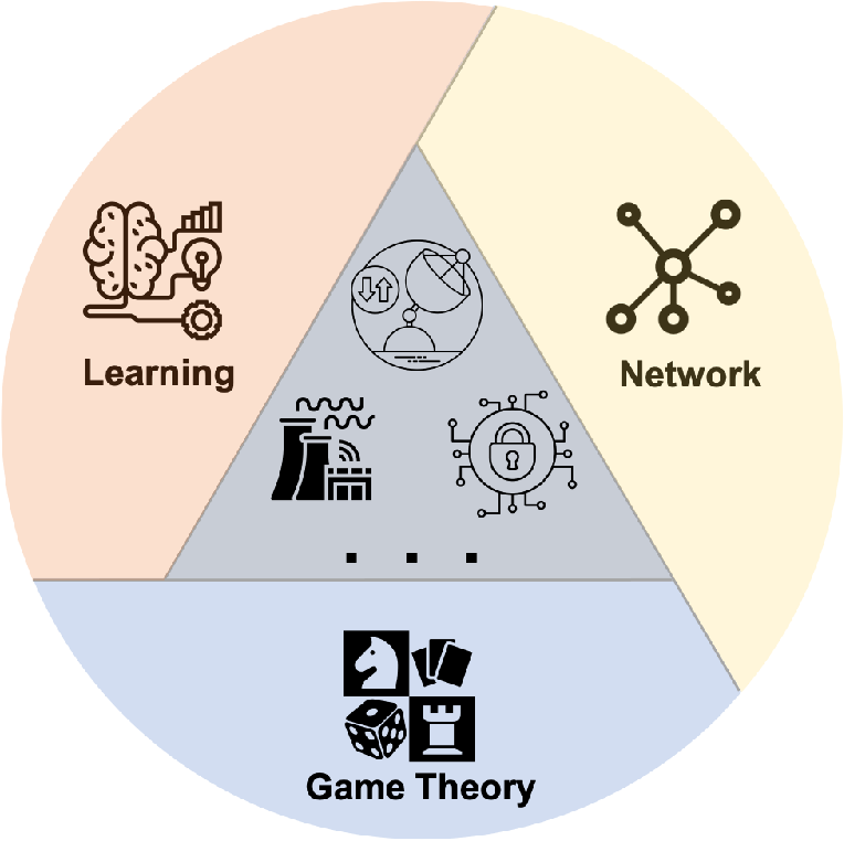 Figure 1 for The Confluence of Networks, Games and Learning