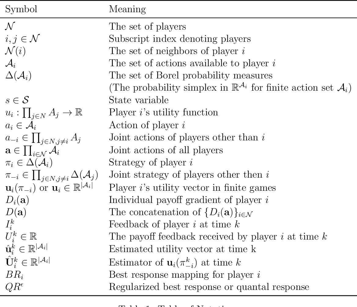 Figure 2 for The Confluence of Networks, Games and Learning